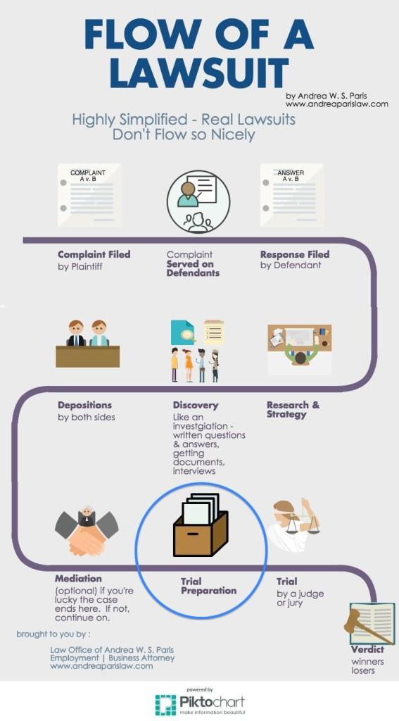 Flow of a Lawsuit - Trial Prep